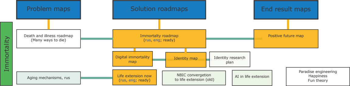 Roadmap of road map - top.png