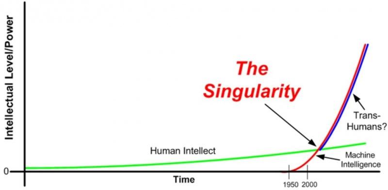 シンギュラリティは技術的特異点と日本語では訳され、AIが人間の能力を超える瞬間を指しています。